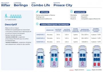 Nouveau Berlingo TPMR transformation Morice mobilité
